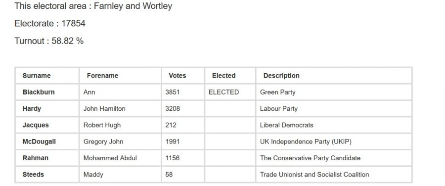 farnley and wortley ward 2015 local election results